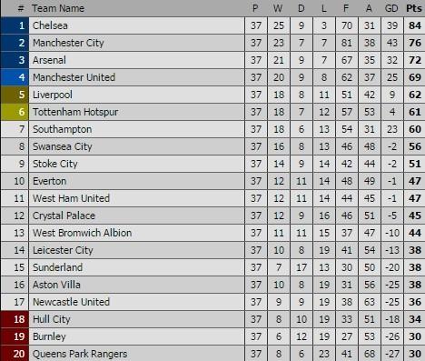 Arsenal xây chắc vị trí thứ 3, Sunderland trụ hạng thành công ảnh 3