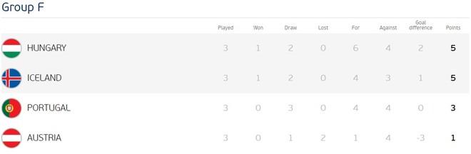 Xếp hạng chung cuộc bảng F của EURO 2016