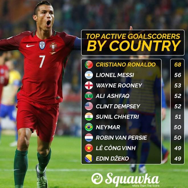 Bảng thống kê top 10 tiền đạo ghi bàn nhiều nhất cho ĐTQG còn đang thi đấu