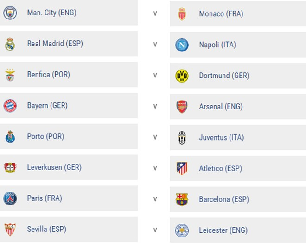 Kết quả bốc thăm 8 cặp đấu vòng 1/8 UEFA Champions League 2016/17