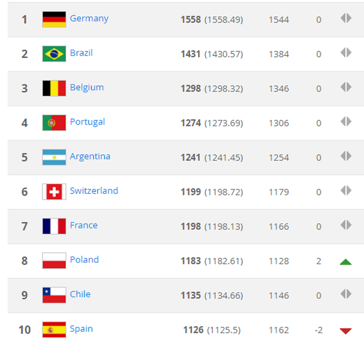 Top 10 thế giới theo BXH FIFA tháng 6-2018