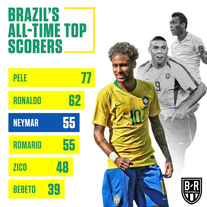 Neymar đã vào top 3 chân sút vĩ đại nhất Brazil