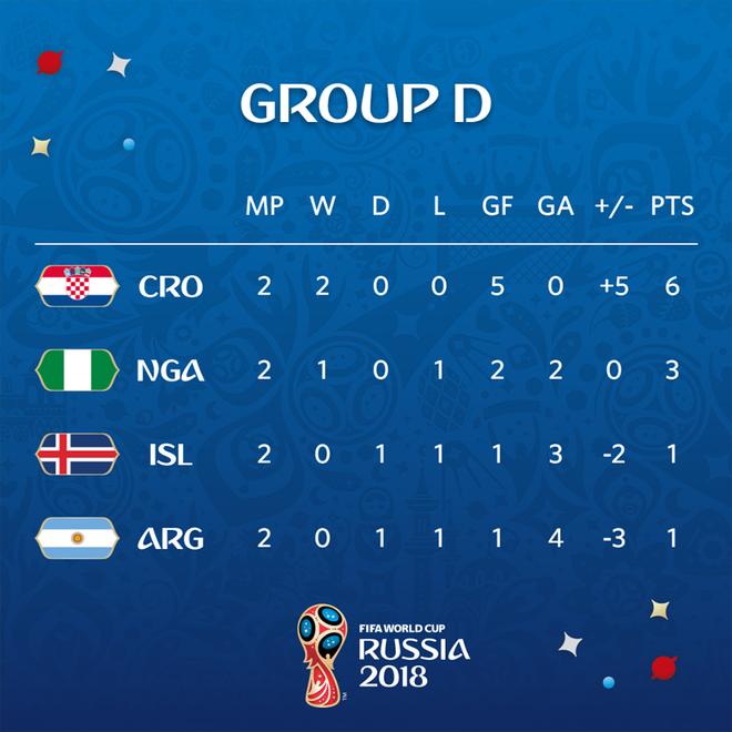 Bảng D căng thẳng tột cùng sau khi Nigeria vớt lại hy vọng cho Argentina