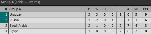 Hạ màn Bảng A: Uruguay lên ngôi đầu, Salah lại ghi bàn, Ả Rập chia tay đẹp ảnh 4
