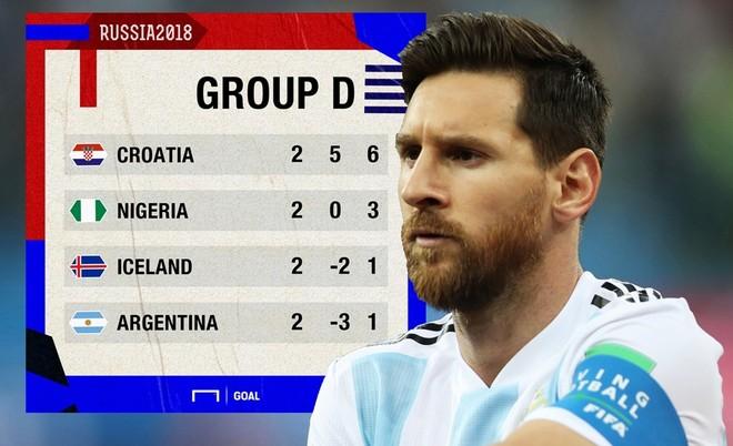 Messi và Argentina đang ở đường cùng