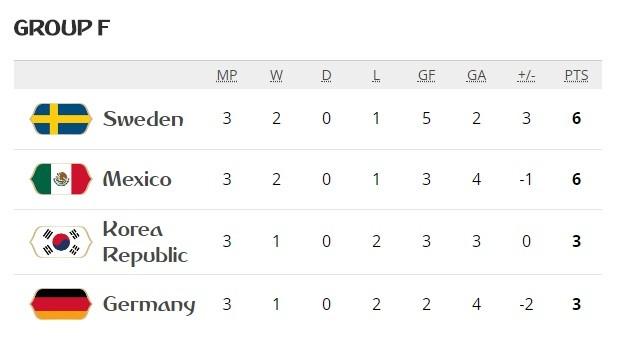 Đức xếp bét bảng F, một kết quả không tưởng