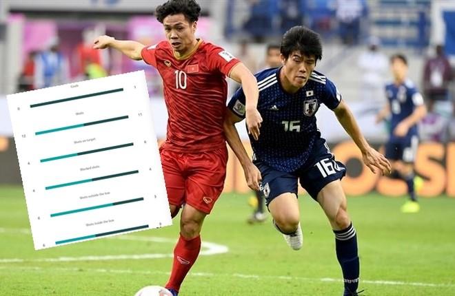 Công Phượng là người chơi tích cực nhất trên hàng công ĐT Việt Nam