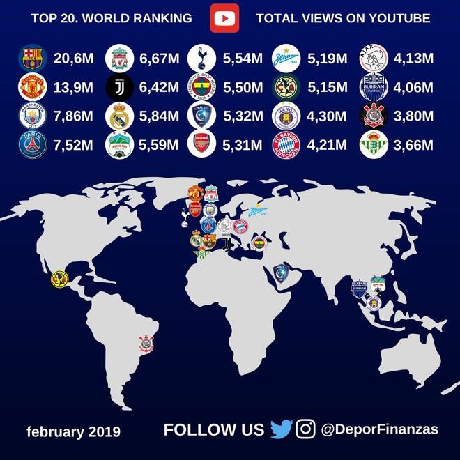 Top 20 đội bóng nổi tiếng nhất trên Youtube tháng 2-2019