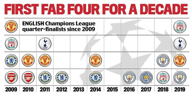 Bảng thành tích ở vòng tứ kết Champions League trong 10 năm qua của riêng giải Ngoại hạng Anh
