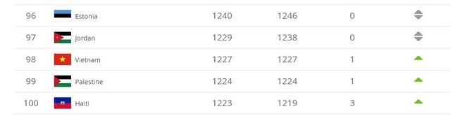 98 và vị trí chưa từng có của ĐT Việt Nam trên BXH thế giới