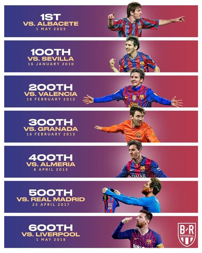 Những cột mốc bàn thắng trong sự nghiệp của Messi tại Barca