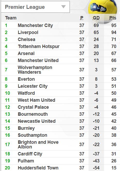 Bảng xếp hạng giải Ngoại hạng Anh sau vòng 37