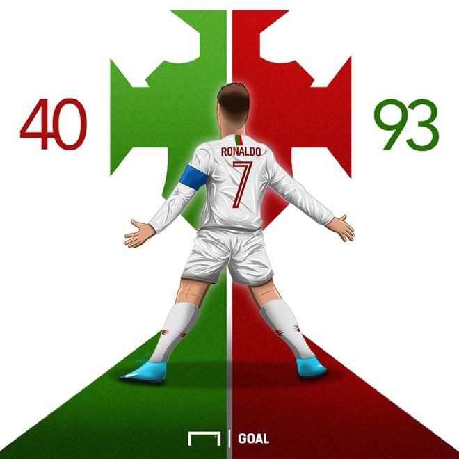 Ronaldo đã ghi 93 bàn vào lưới 40 ĐTQG khác nhau
