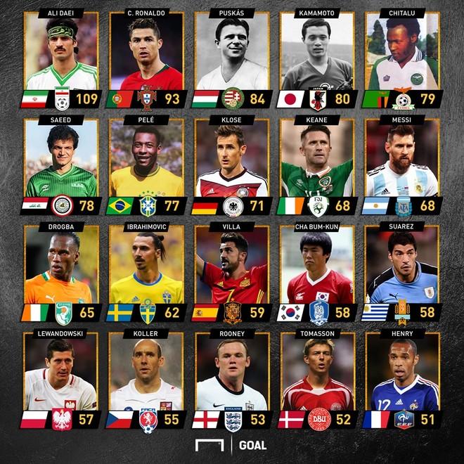 Top 20 chân sút vĩ đại nhất ĐTQG trong lịch sử bóng đá