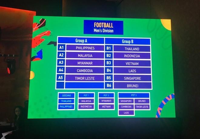 Hai bảng đấu môn bóng đá nam SEA Games 2019