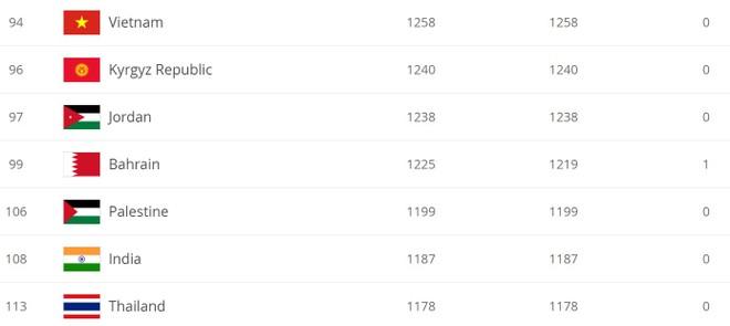 ĐT Việt Nam xếp thứ 94 thế giới và 14 tại châu Á