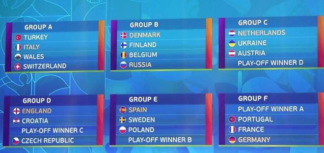 Vòng bảng EURO 2020 đã xác định xong, chỉ còn chờ 4 đội giành vé vớt