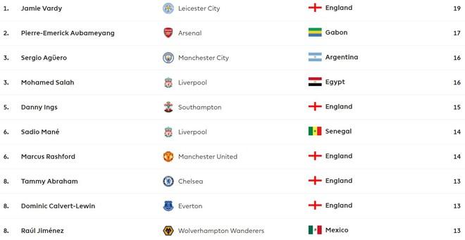 Top 10 cầu thủ trong danh sách Vua phá lưới Ngoại hạng Anh mùa này