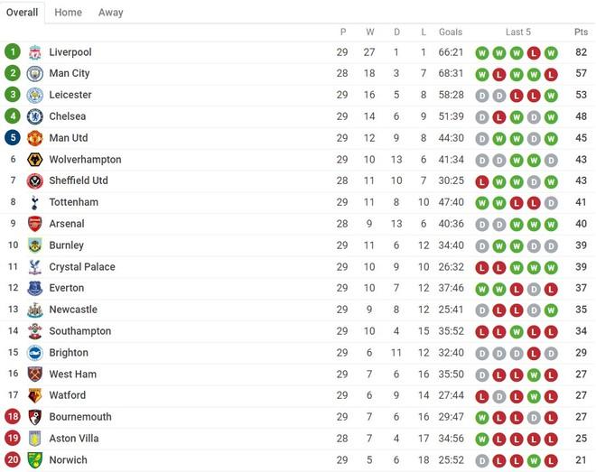 BXH Ngoại hạng Anh sau 29 vòng