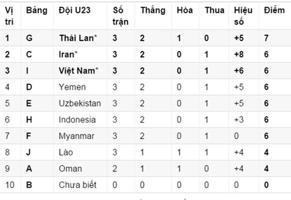 """""""Thần tài"""" Công Phượng giật vé VCK U23 châu Á cho Việt Nam ảnh 1"""