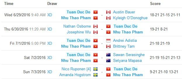 Hành trình tới chức vô địch giải của cặp Đỗ Tuấn Đức - Phạm Như Thảo