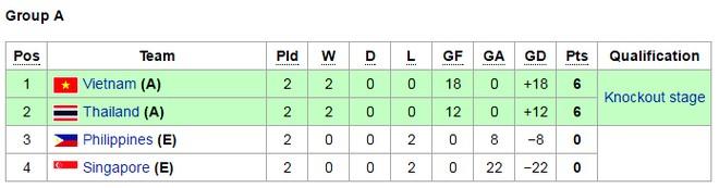 Thái Lan và Việt Nam cùng giành vé bán kết sớm một vòng đấu
