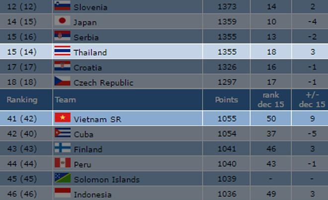 Việt Nam tăng hạng, Thái Lan tụt hạng sau lượt trận đầu vòng bảng World Cup Futsal