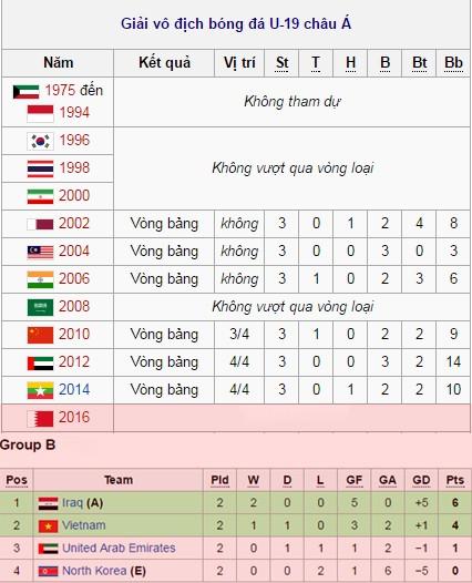 Thành tích của U19 Việt Nam tại các giải U19 châu Á