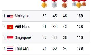 Đoàn Việt Nam xếp thứ 2 trên bảng tổng sắp sau ngày thi đấu 26-8