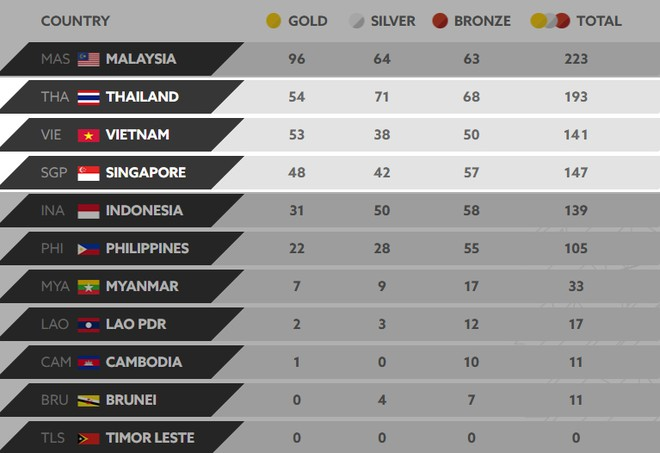 Thứ hạng đoàn Việt Nam trên bảng tổng sắp huy chương sau ngày thi đấu 27-8