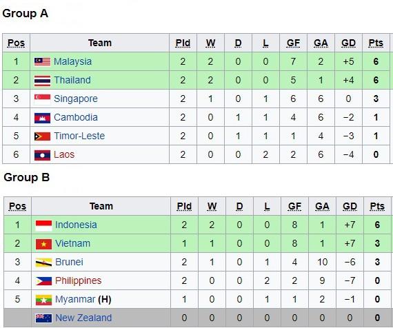 Xếp hạng tạm thời bảng A và bảng B giải U18 Đông Nam Á 2017