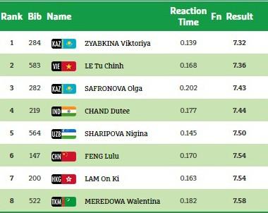 Thành tích chung cuộc nội dung 60m điền kinh nữ AIMAG 2017