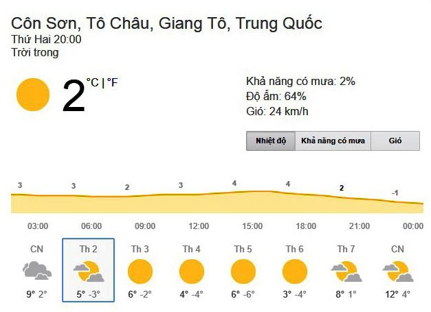 Dự báo thời tiết tại Côn Sơn trong tuần tới rất bất lợi cho U23 Việt Nam và các đội dự VCK U23 châu Á 2018