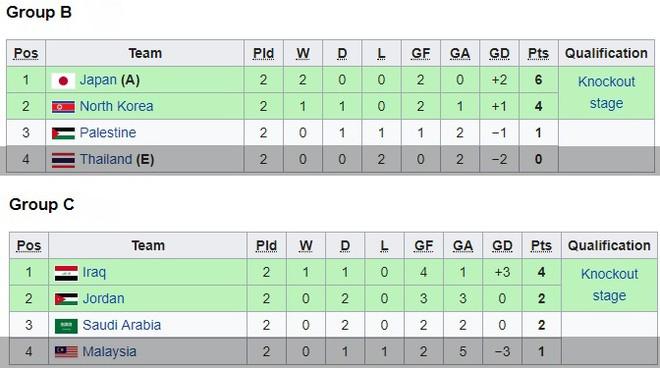 U23 Thái Lan đã bị loại còn U23 Malaysia phải chờ may mắn ở lượt trận cuối