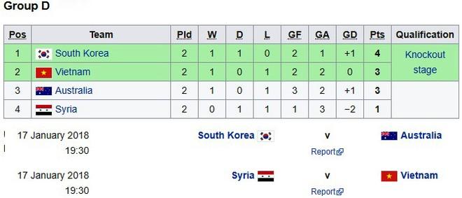 Xếp hạng và lịch thi đấu lượt trận cuối bảng D vòng chung kết U23 châu Á 2018