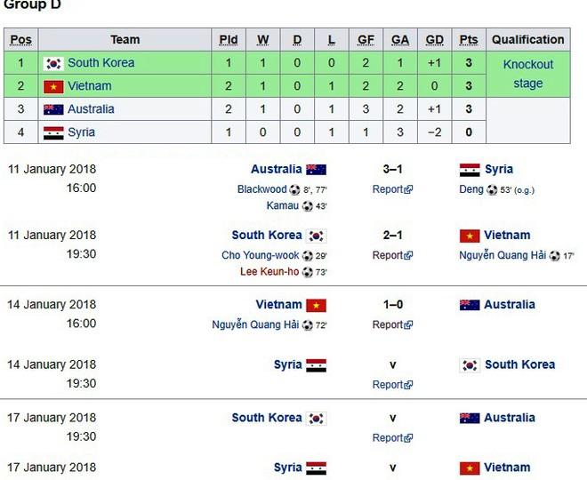 Xếp hạng tạm thời và lịch thi đấu bảng đấu của U23 Việt Nam