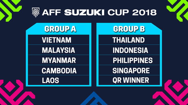 Kết quả bốc thăm chia bảng AFF Cup 2018