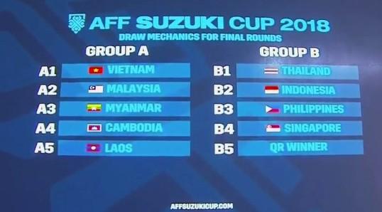 Tuyển Việt Nam nằm ở bảng A tại AFF Cup 2018
