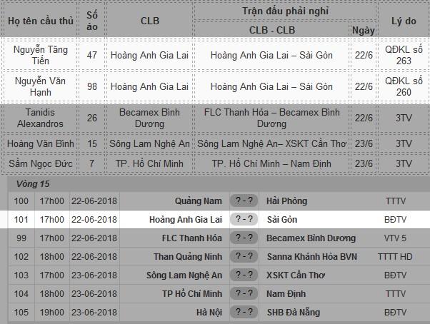 Danh sách cầu thủ phải nghỉ và lịch thi đấu vòng 15 V-League 2018