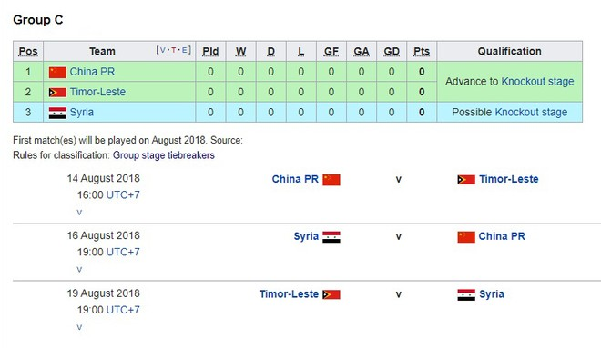 AFC tạm rút tên Olympic Iraq khỏi ASIAD, vì vậy bảng C chỉ còn 3 đội