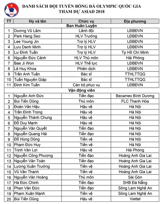 CHÍNH THỨC: Danh sách 20 tuyển thủ Việt Nam dự ASIAD