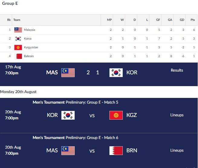 Malaysia vươn lên ngôi đầu bảng E sau khi thắng sốc Hàn Quốc tối 17-8