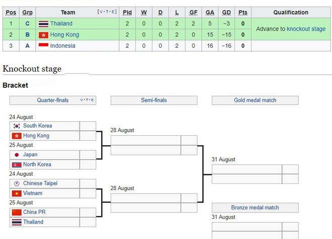 Chủ nhà Indonesia bị loại vì thủng lưới nhiều hơn Hong Kong (ảnh trên) và phân nhánh đấu vòng knock-out bóng đá nữ ASIAD