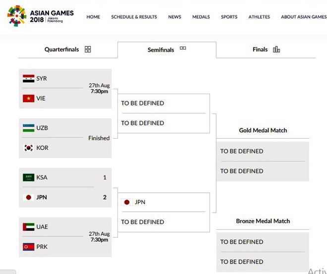 Hàn Quốc và Nhật Bản là hai đội đầu tiên giành vé bán kết