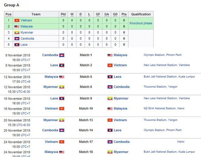AFF Cup 2018: Trận Việt Nam - Campuchia chuyển sang đá sân Hàng Đẫy
