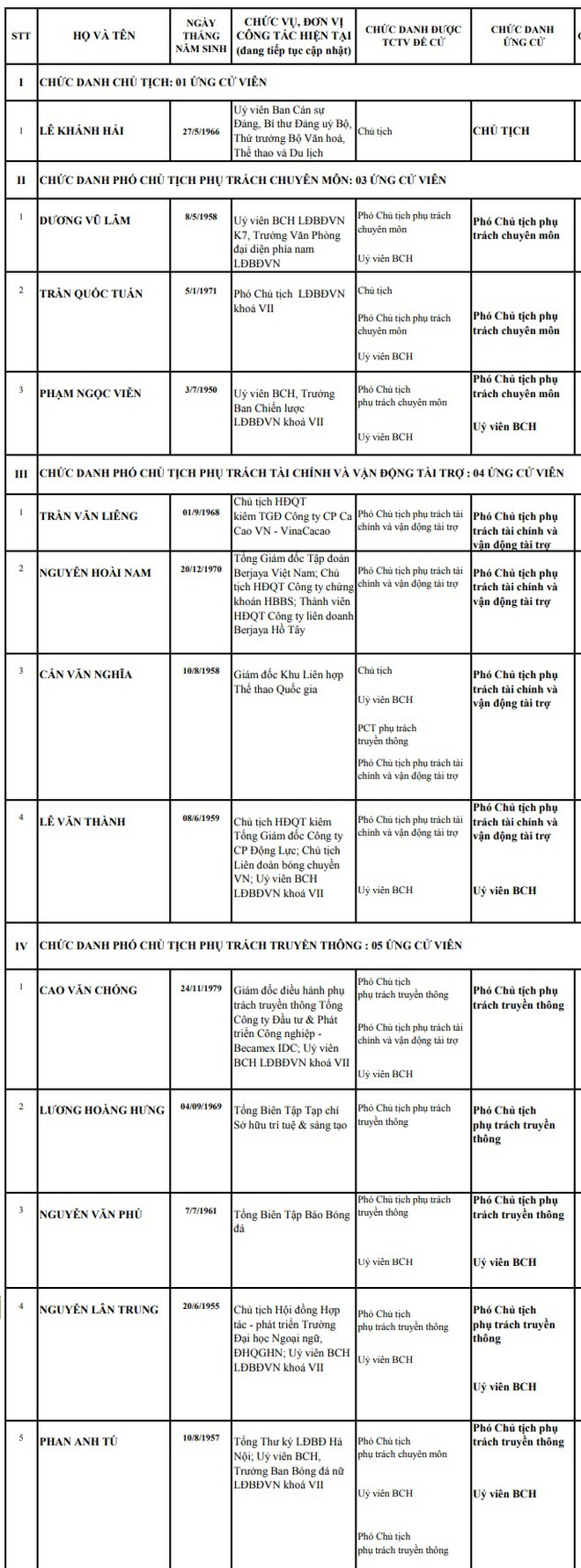 Danh sách chính thức 13 ứng viên tranh cử 4 vị trí chủ chốt VFF khóa VIII