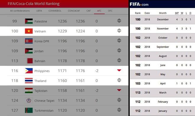 ĐT Việt Nam đứng thứ 100 thế giới (ảnh trái) và kết thúc năm 2018 với trọn vẹn 12 tháng dẫn đầu Đông Nam Á