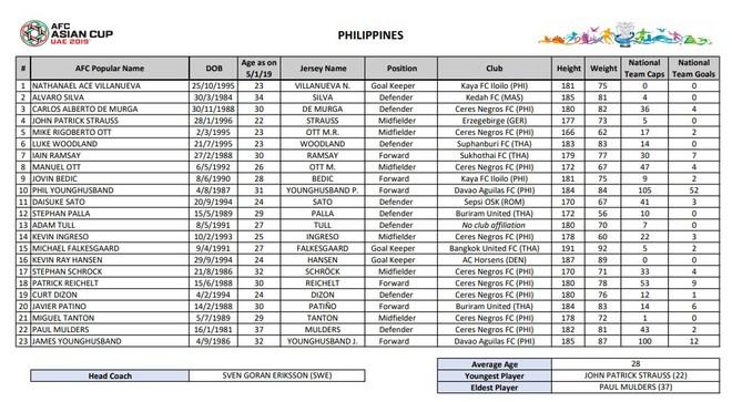 ĐT Philippines bất ngờ loại thủ môn giải Ngoại hạng Anh khỏi Asian Cup ảnh 2