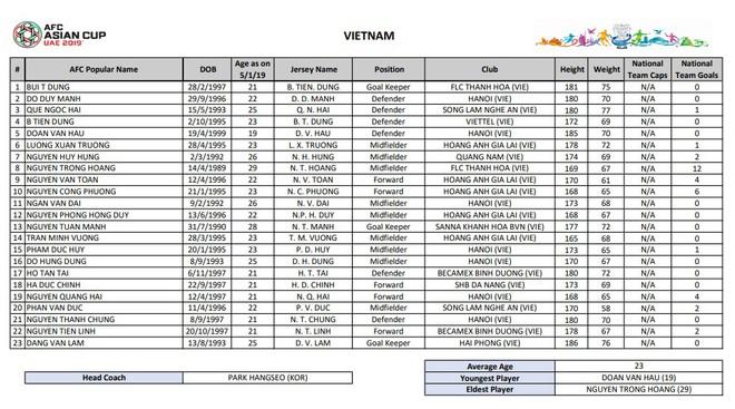 Danh sách 23 tuyển thủ Việt Nam dự Asian Cup 2019, theo công bố của AFC