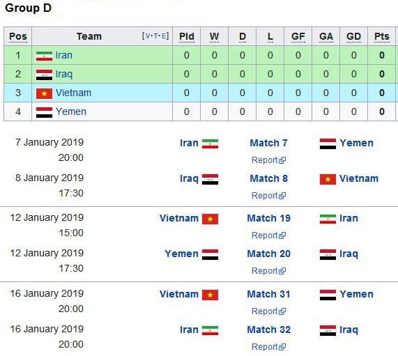 Lịch thi đấu bảng D Asian Cup 2019 (giờ UAE)